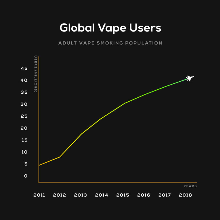 Global Vape Cartridge Users by Year