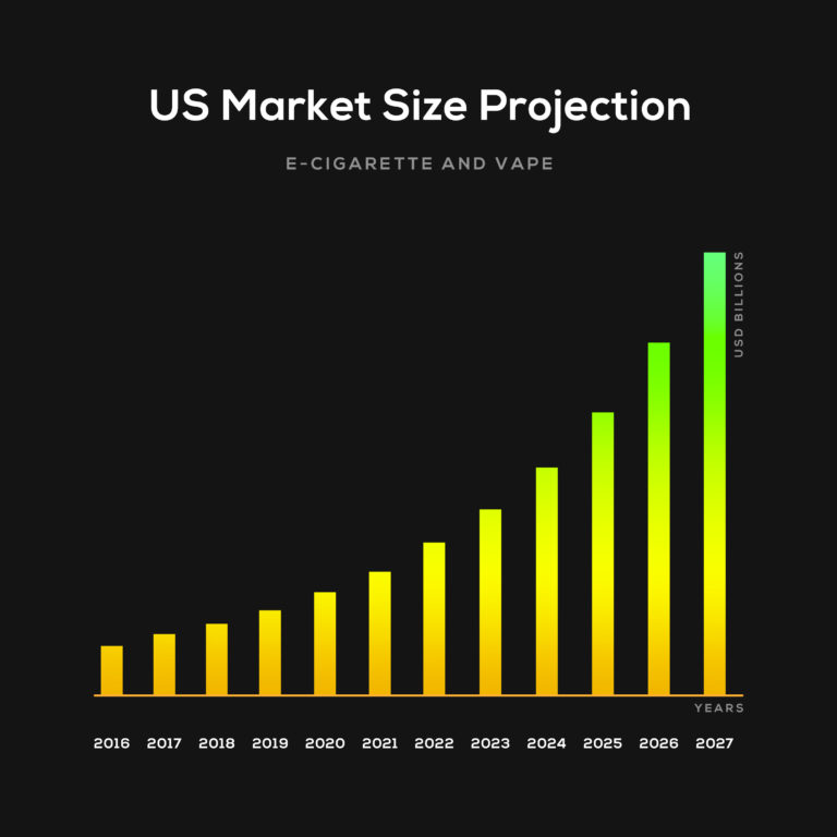 Vape Cartridge Users Projections