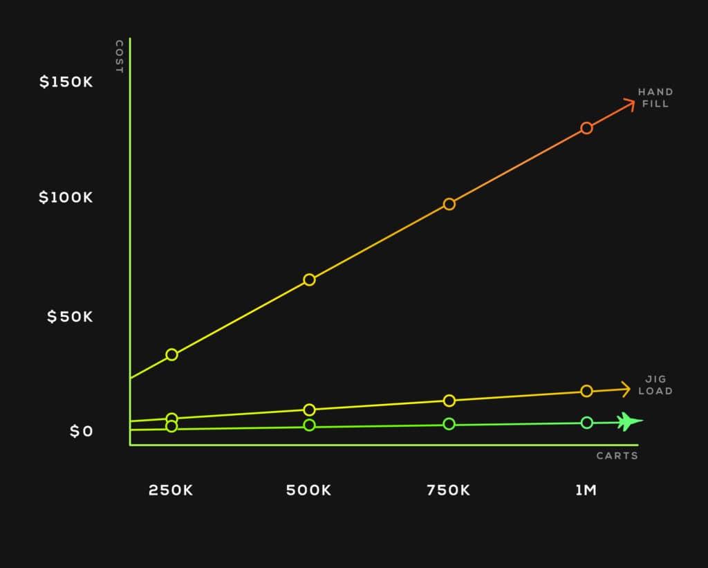 Vape Cartridge Filling Labor Cost Graph